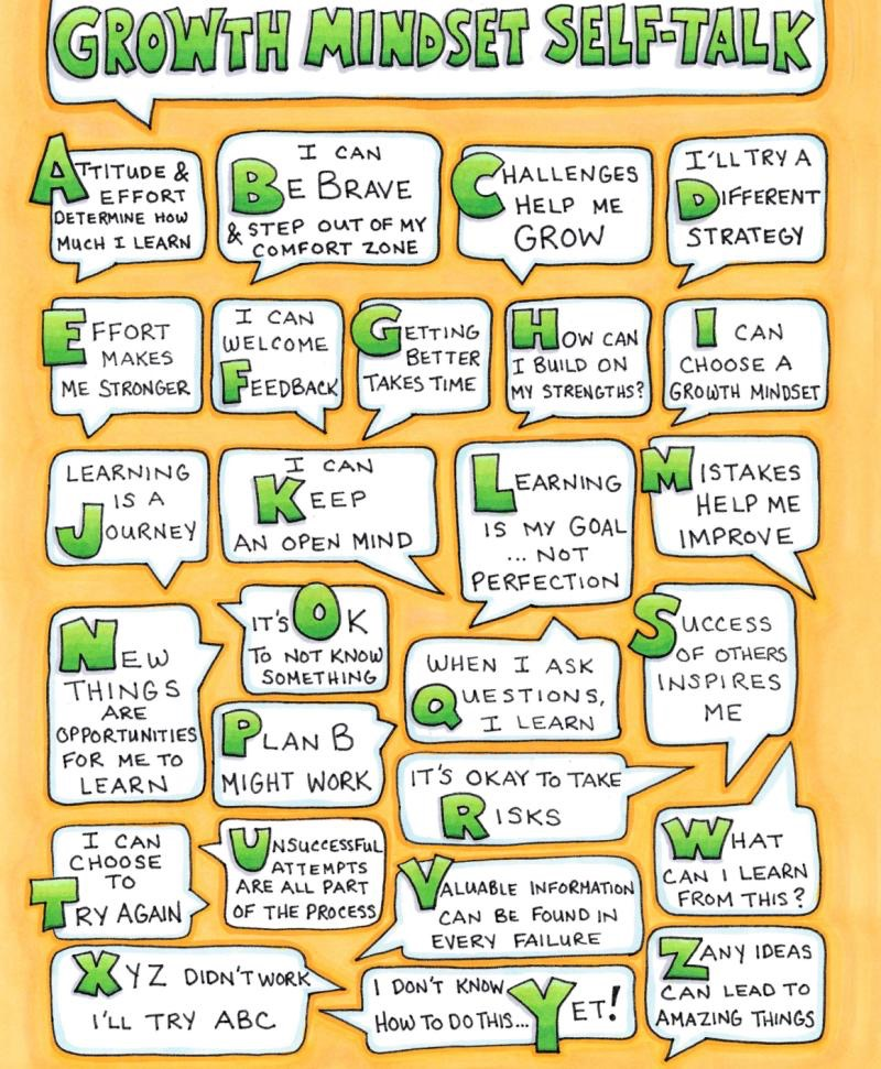 Growth Mindset Self-Talk Examples
